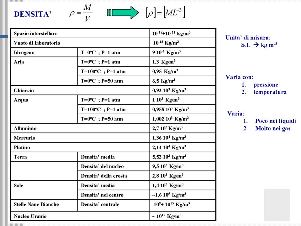 I liquidi e l atmosfera 27 Taratura del termoscopio:scala Celsius