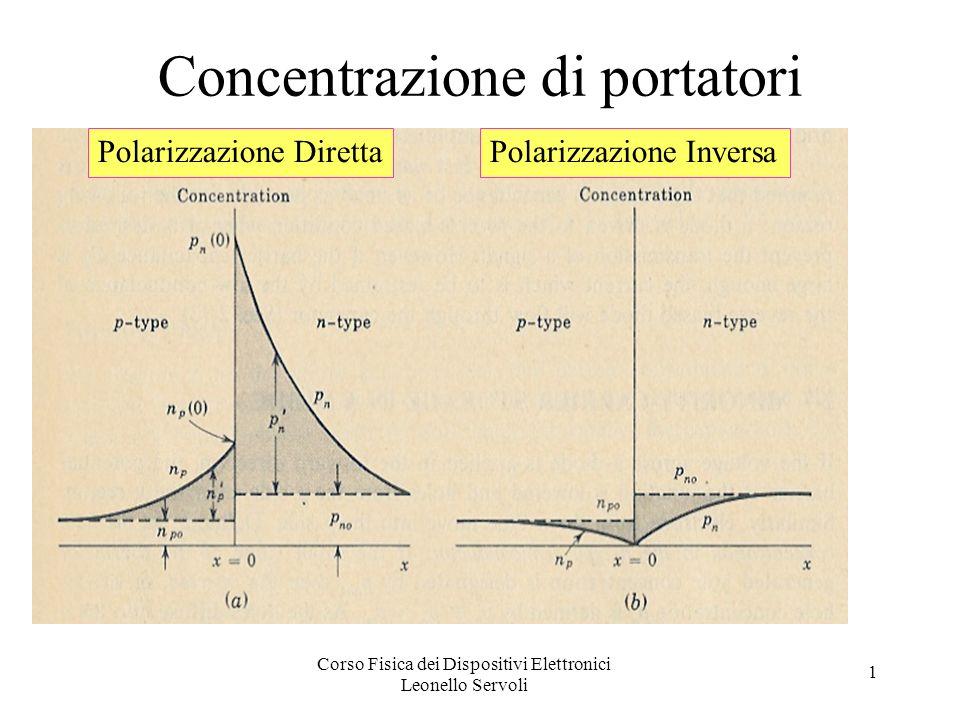 Corso Fisica dei Dispositivi Elettronici Leonello Servoli 1 Concentrazione di portatori Polarizzazione DirettaPolarizzazione Inversa