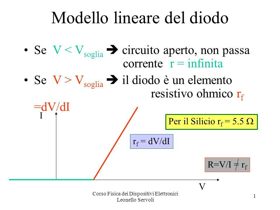 Corso Fisica dei Dispositivi Elettronici Leonello Servoli 1 Modello lineare del diodo Se V < V soglia circuito aperto, non passa corrente r = infinita Se V > V soglia il diodo è un elemento resistivo ohmico r f =dV/dI r f = dV/dI R=V/I = r f I V Per il Silicio r f = 5.5