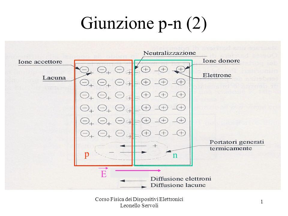 Corso Fisica dei Dispositivi Elettronici Leonello Servoli 1 Esempio (3) v 1 = V; v 2 = 0 supponiamo che D1 sia attivo (passa corrente) e D2 inattivo usando la legge delle maglie: - V + IR s + V soglia + IR f + IR = 0 I = (V – V soglia ) / (R s + R f + R ) v 0 = IR se R >> R s + R f v 0 = (V- V soglia ) = V (se V>> V soglia )