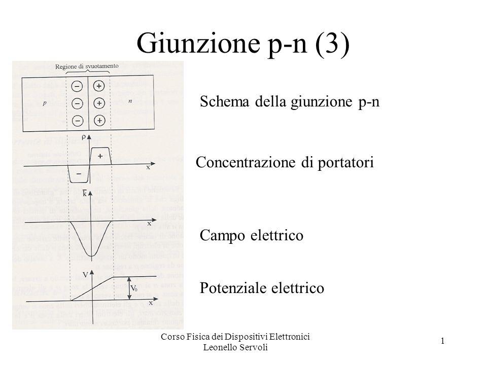 Corso Fisica dei Dispositivi Elettronici Leonello Servoli 1 Esempio (4) v 1 = V; v 2 = V supponiamo che D1 e D2 siano attivi (passa corrente) usando la legge delle maglie e la equipartizione della corrente I nei due diodi: - V + (IR s )/2 + V soglia + (IR f )/2 + IR = 0 I =(V – V soglia ) / [(R s + R f )/2 + R ] v 0 = IR se R >> R s + R f v 0 = (V- V soglia ) = V (se V>> V soglia )