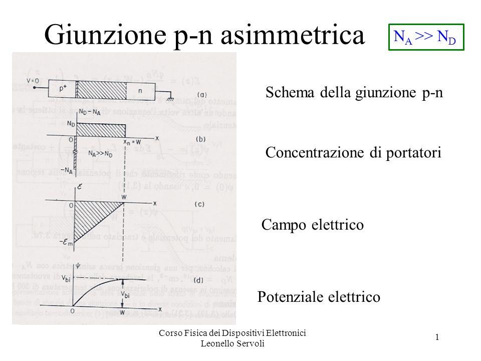 Corso Fisica dei Dispositivi Elettronici Leonello Servoli 1 Giunzione p-n asimmetrica Concentrazione di portatori Campo elettrico Potenziale elettrico Schema della giunzione p-n N A >> N D
