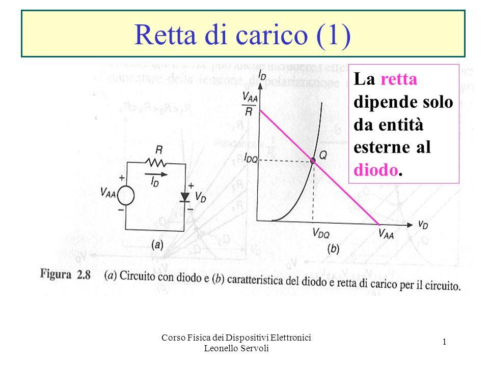 Corso Fisica dei Dispositivi Elettronici Leonello Servoli 1 Retta di carico (1) La retta dipende solo da entità esterne al diodo.