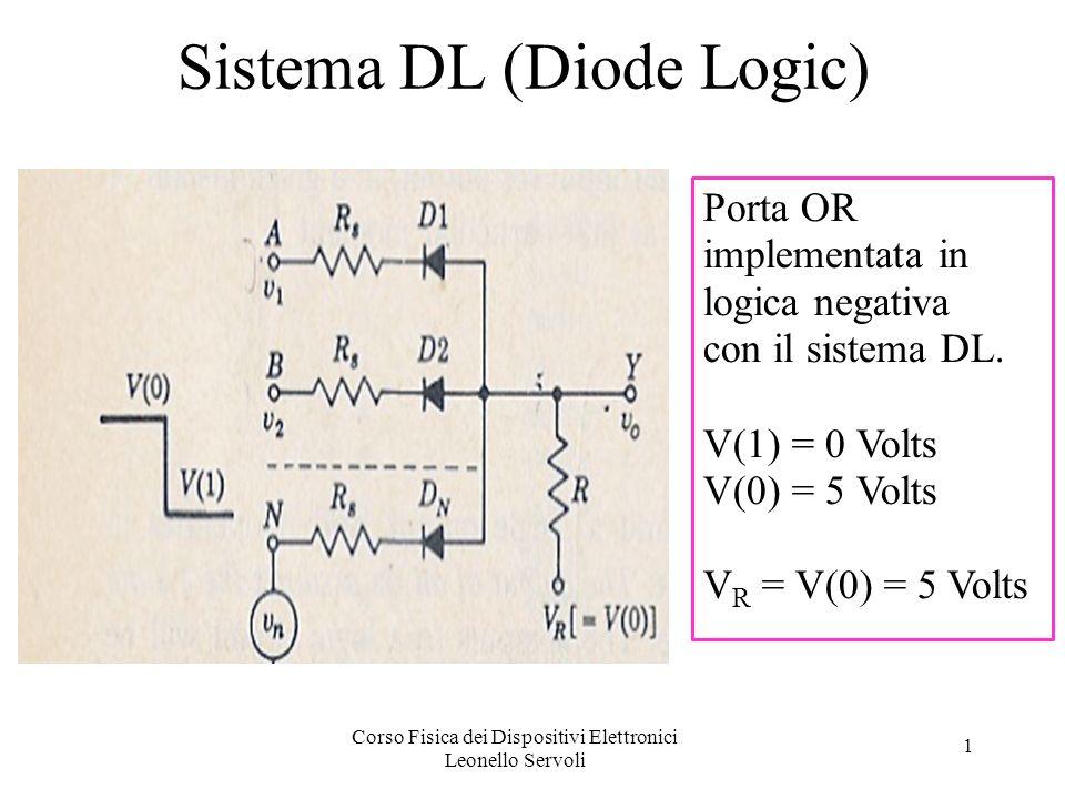 Corso Fisica dei Dispositivi Elettronici Leonello Servoli 1 Sistema DL (Diode Logic) Porta OR implementata in logica negativa con il sistema DL.