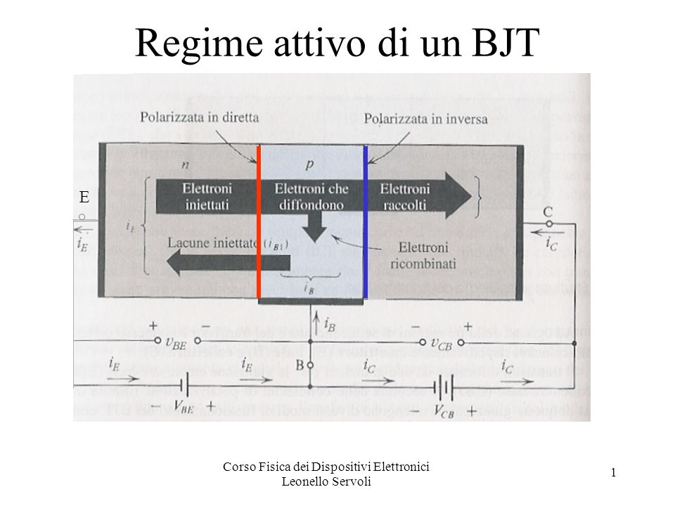 Corso Fisica dei Dispositivi Elettronici Leonello Servoli 1 Limiti di potenza Grafico dei limiti della potenza di un circuito dove è presente un transistor e possibili rette di carico.