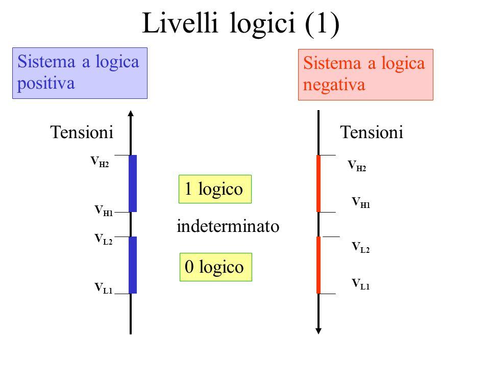Livelli logici (1) Tensioni 0 logico 1 logico indeterminato V L1 V L2 V H1 V H2 Sistema a logica positiva Tensioni V L1 V L2 V H1 V H2 Sistema a logica negativa