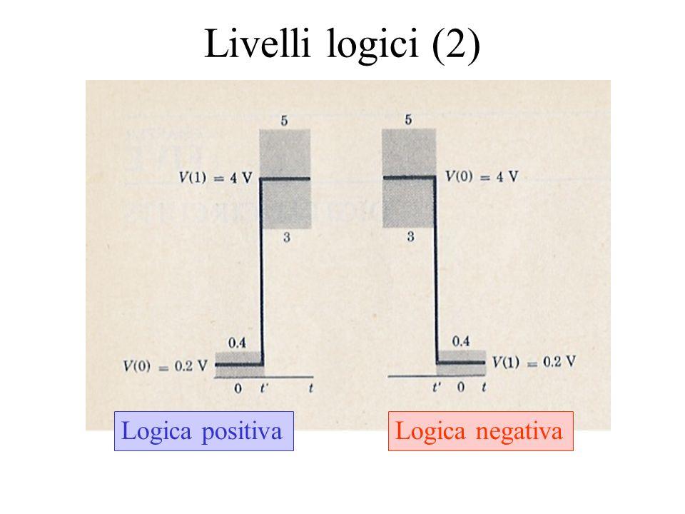 Livelli logici (2) Logica positivaLogica negativa