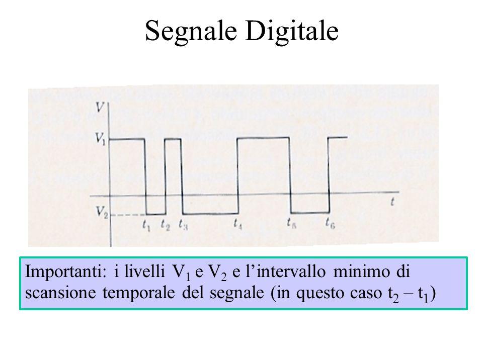 Segnale Digitale Importanti: i livelli V 1 e V 2 e lintervallo minimo di scansione temporale del segnale (in questo caso t 2 – t 1 )