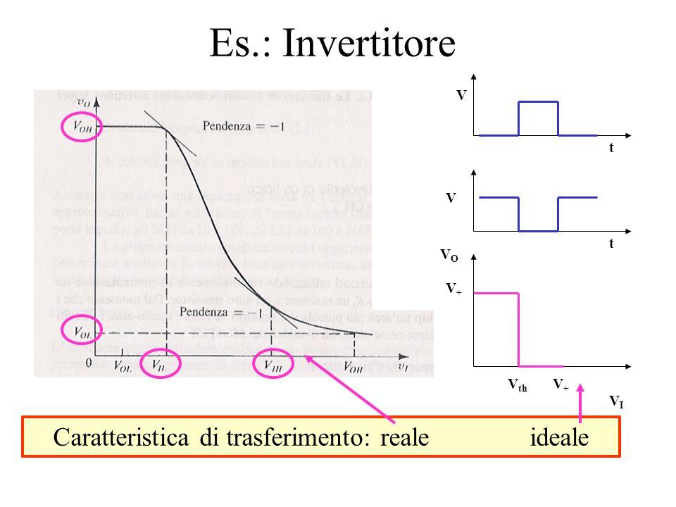 Es.: Invertitore V V t t Caratteristica di trasferimento: reale ideale VOVO VIVI V th V+V+ V+V+