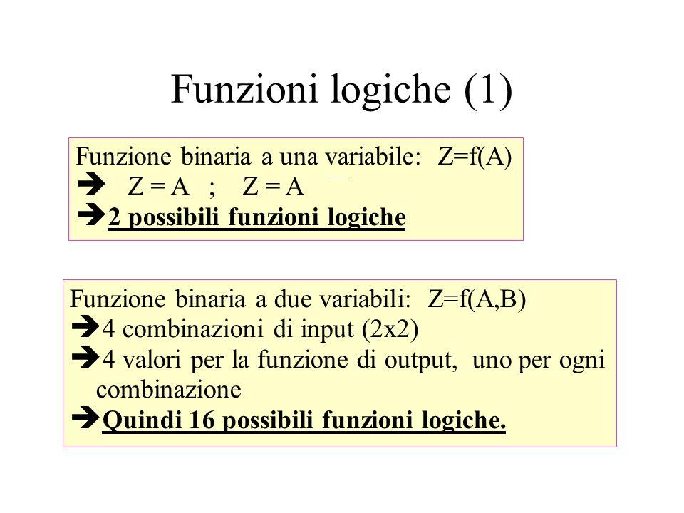 Funzioni logiche (1) Funzione binaria a una variabile: Z=f(A) Z = A ; Z = A 2 possibili funzioni logiche Funzione binaria a due variabili: Z=f(A,B) 4