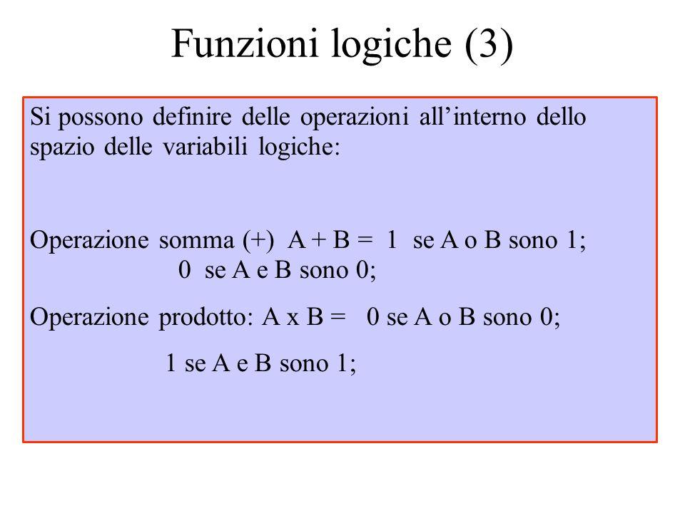Funzioni logiche (3) Si possono definire delle operazioni allinterno dello spazio delle variabili logiche: Operazione somma (+) A + B = 1 se A o B son