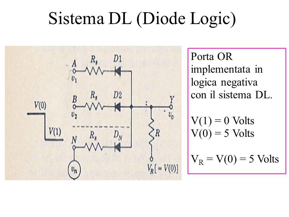Sistema DL (Diode Logic) Porta OR implementata in logica negativa con il sistema DL. V(1) = 0 Volts V(0) = 5 Volts V R = V(0) = 5 Volts