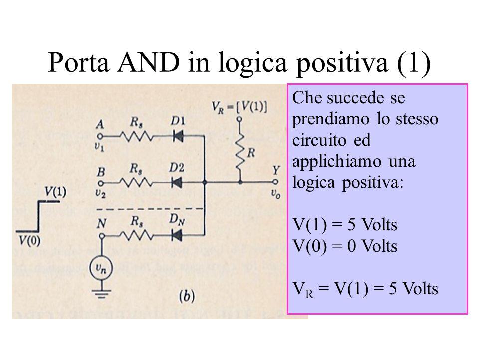 Porta AND in logica positiva (1) Che succede se prendiamo lo stesso circuito ed applichiamo una logica positiva: V(1) = 5 Volts V(0) = 0 Volts V R = V