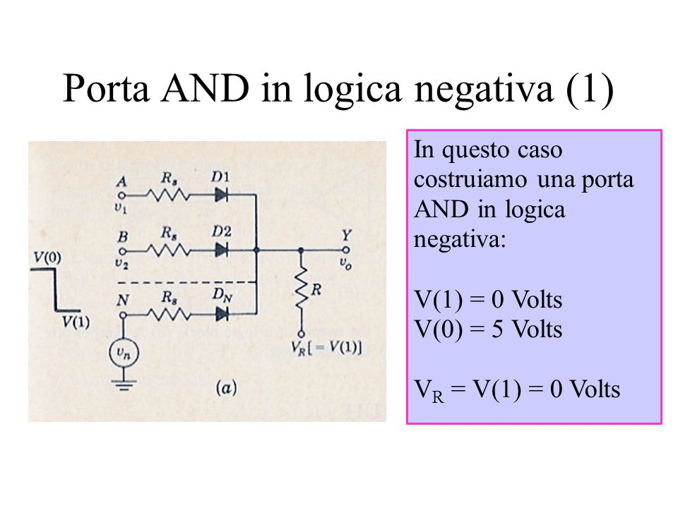Porta AND in logica negativa (1) In questo caso costruiamo una porta AND in logica negativa: V(1) = 0 Volts V(0) = 5 Volts V R = V(1) = 0 Volts