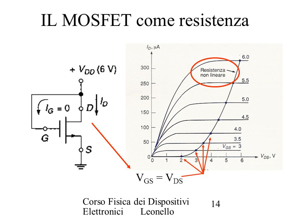 Corso Fisica dei Dispositivi Elettronici Leonello Servoli 14 IL MOSFET come resistenza V GS = V DS