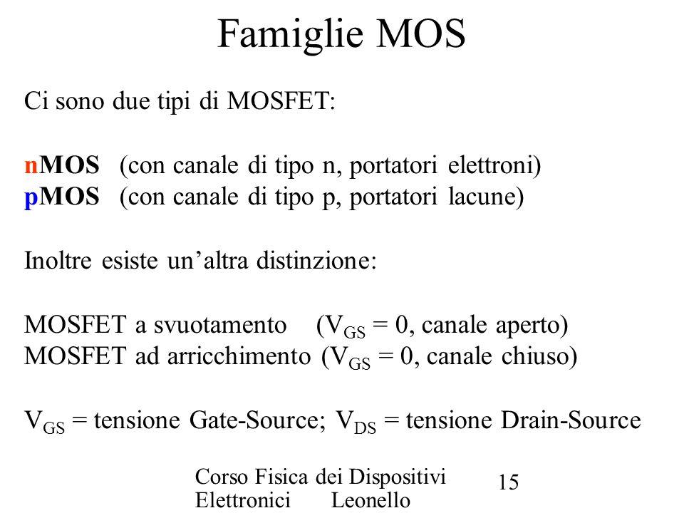 Corso Fisica dei Dispositivi Elettronici Leonello Servoli 15 Famiglie MOS Ci sono due tipi di MOSFET: nMOS (con canale di tipo n, portatori elettroni)