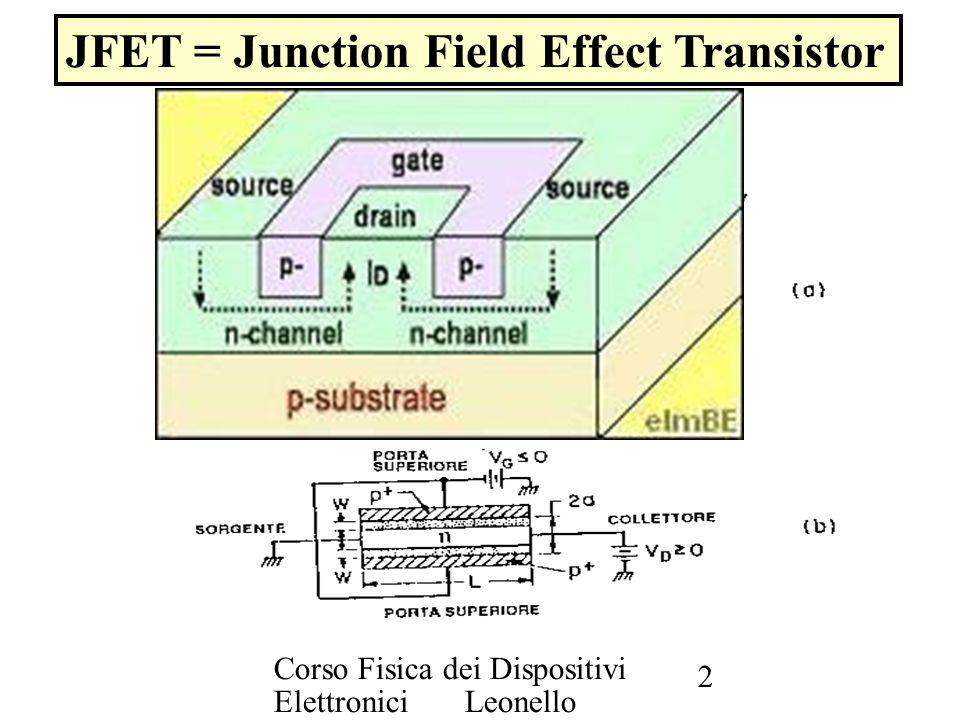 Corso Fisica dei Dispositivi Elettronici Leonello Servoli 3 JFET (2) Il principio di funzionamento è paragonabile al caso di un tubo per l acqua dove fluisce una corrente che possa venire strozzato in un punto da un controllo esterno.
