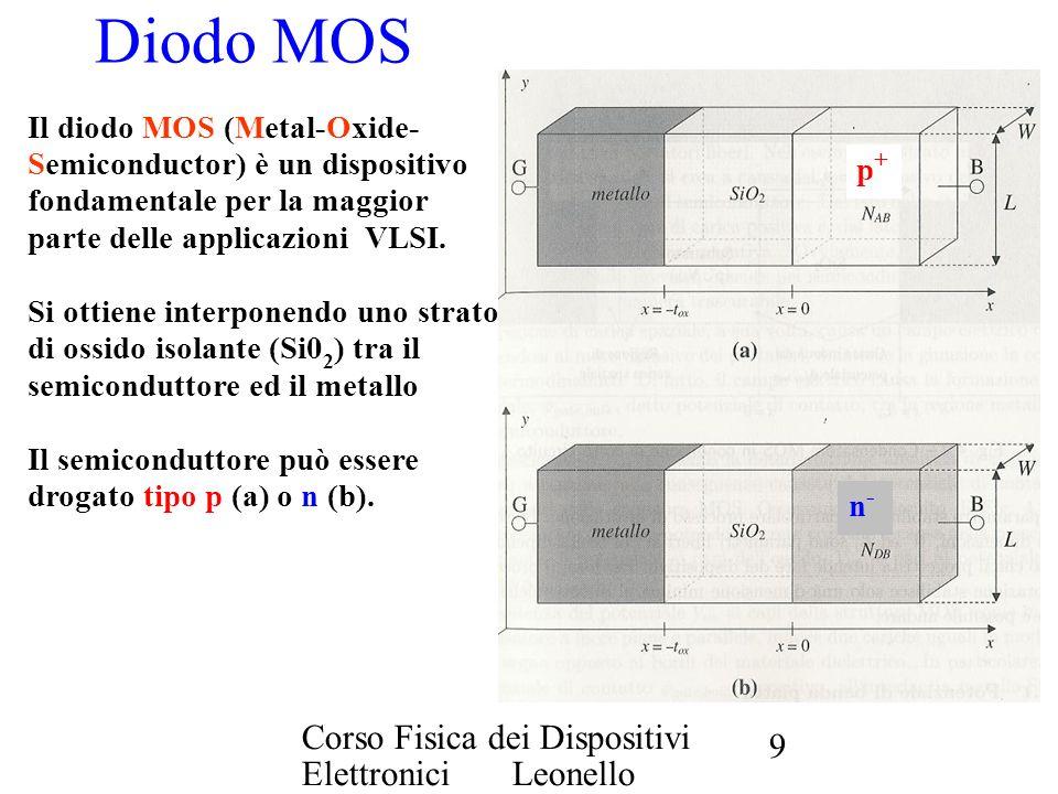 Corso Fisica dei Dispositivi Elettronici Leonello Servoli 9 Diodo MOS Il diodo MOS (Metal-Oxide- Semiconductor) è un dispositivo fondamentale per la m