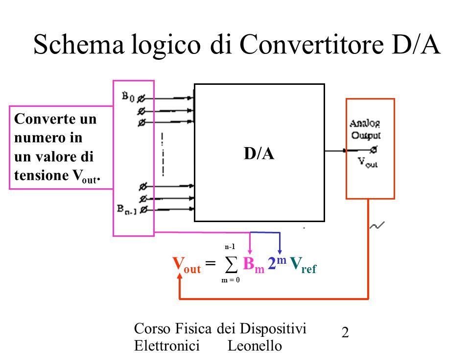Corso Fisica dei Dispositivi Elettronici Leonello Servoli 2 Schema logico di Convertitore D/A V out = B m 2 m V ref n-1 m = 0 Converte un numero in un