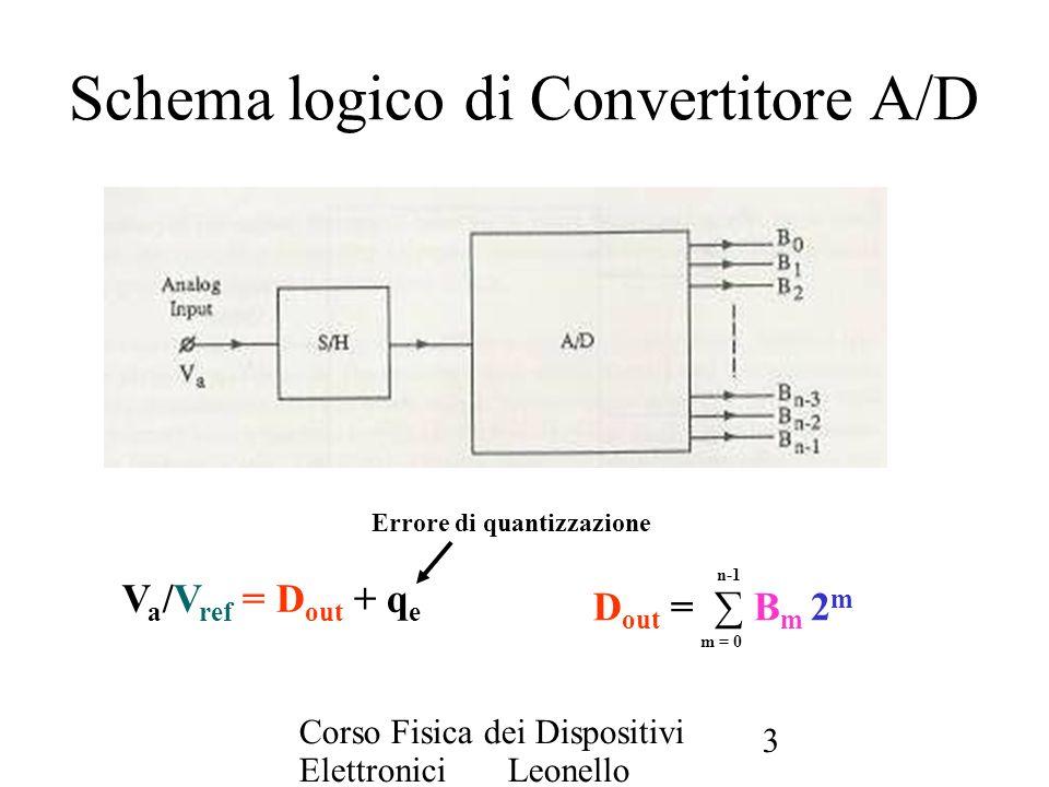 Corso Fisica dei Dispositivi Elettronici Leonello Servoli 3 Schema logico di Convertitore A/D Errore di quantizzazione D out = B m 2 m V a /V ref = D