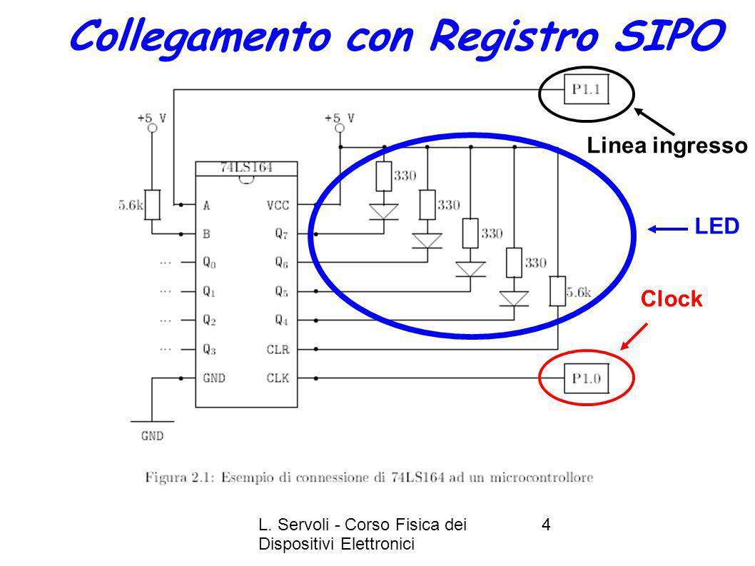 L. Servoli - Corso Fisica dei Dispositivi Elettronici 4 Collegamento con Registro SIPO Linea ingresso Clock LED