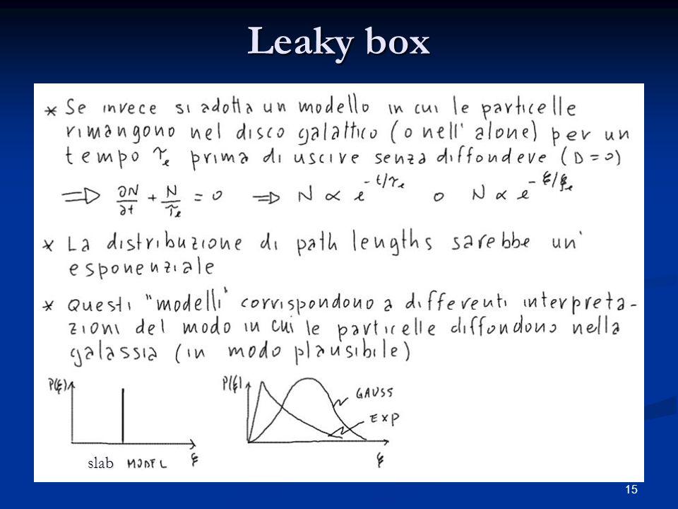 15 Leaky box slab