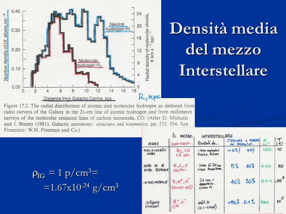 20 Figura 17.2 libro Figura 17.2 libro IG = 1 p/cm 3 = IG = 1 p/cm 3 = =1.67x10 -24 g/cm 3 =1.67x10 -24 g/cm 3 Densità media del mezzo Interstellare