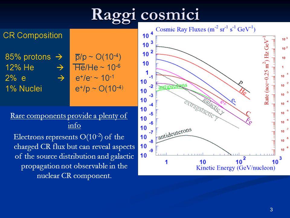3 Raggi cosmici Composizione RC ¼ 90% protoni p/p ~ O(10 -4 ) ¼ 8% He He/He ~ 10 -6 ¼ 1% e e + /e - ~ 10 -1 ¼ 1% Nuclei e + /p ~ O(10 -4) CR Compositi