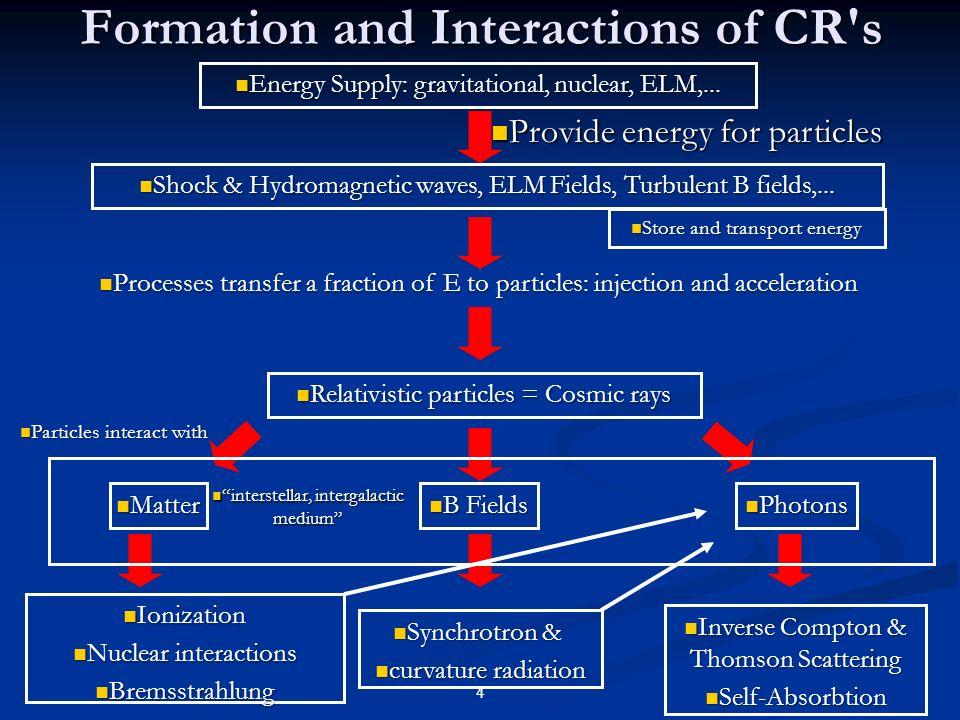 65 C e una correlazione fra le abbondanze e il potenziale di prima ionizzazione: gli elementi con il pot piu alto di 10 eV sono meno abbondanti C e una correlazione fra le abbondanze e il potenziale di prima ionizzazione: gli elementi con il pot piu alto di 10 eV sono meno abbondanti Dipende dalo stato di ionizzazione della regione in cui i CR sono stati accelerati: gli elementi piu abbondanti sono piu facilmente ionizzabili e quindi potenzialmente piu facilmente accelerabili da meccanismi che dipendono dalla carica Dipende dalo stato di ionizzazione della regione in cui i CR sono stati accelerati: gli elementi piu abbondanti sono piu facilmente ionizzabili e quindi potenzialmente piu facilmente accelerabili da meccanismi che dipendono dalla carica