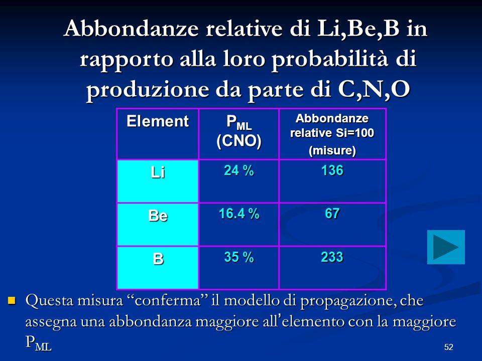 52 Element P ML (CNO) Abbondanze relative Si=100 (misure) Li 24 % 136 Be 16.4 % 67 B 35 % 233 Abbondanze relative di Li,Be,B in rapporto alla loro pro