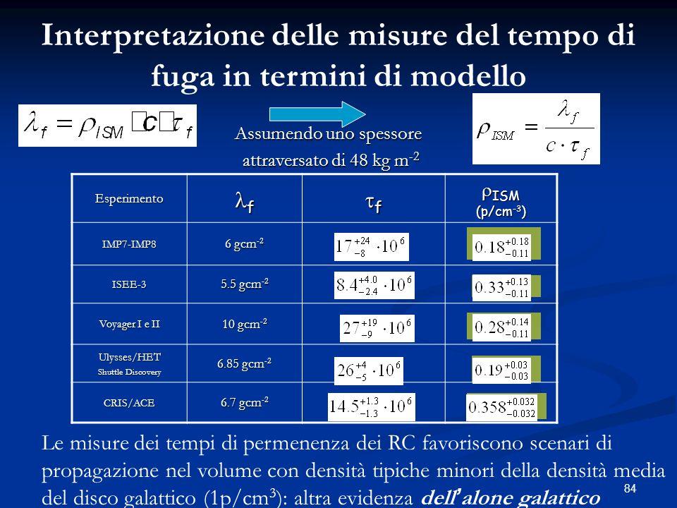 84 Esperimento f f ISM ISM (p/cm -3 ) IMP7-IMP8 6 gcm -2 ISEE-3 5.5 gcm -2 Voyager I e II 10 gcm -2 Ulysses/HET Shuttle Discovery 6.85 gcm -2 CRIS/ACE