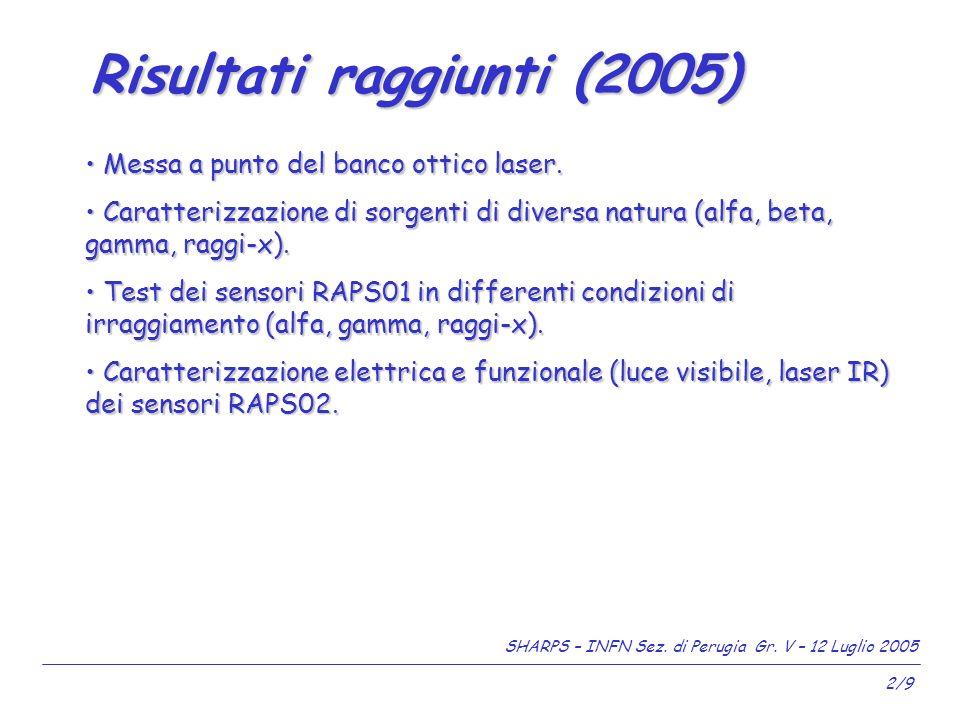SHARPS – INFN Sez. di Perugia Gr. V – 12 Luglio 2005 2/9 Messa a punto del banco ottico laser.