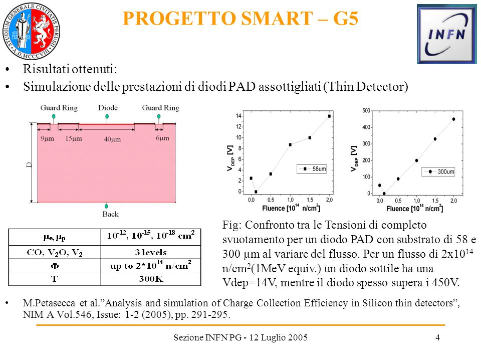 Sezione INFN PG - 12 Luglio 20054 Risultati ottenuti: Simulazione delle prestazioni di diodi PAD assottigliati (Thin Detector) M.Petasecca et al.Analysis and simulation of Charge Collection Efficiency in Silicon thin detectors, NIM A Vol.546, Issue: 1-2 (2005), pp.