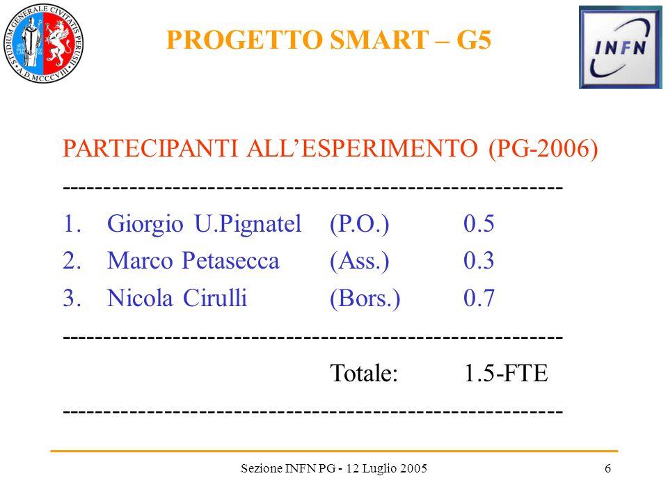 Sezione INFN PG - 12 Luglio 20056 PARTECIPANTI ALLESPERIMENTO (PG-2006) ---------------------------------------------------------- 1.Giorgio U.Pignatel (P.O.)0.5 2.Marco Petasecca(Ass.)0.3 3.Nicola Cirulli(Bors.)0.7 ---------------------------------------------------------- Totale:1.5-FTE ---------------------------------------------------------- PROGETTO SMART – G5