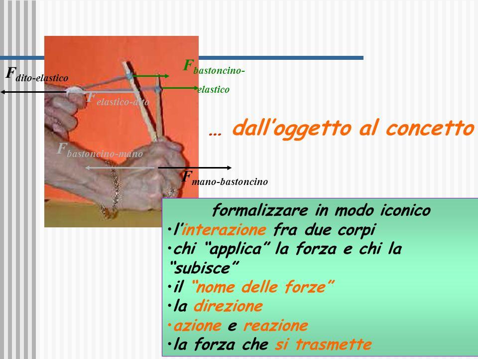 Lavoro ed energia 11 … dalloggetto al concetto F dito-elastico F mano-bastoncino F bastoncino-mano F elastico-dito F bastoncino- elastico formalizzare