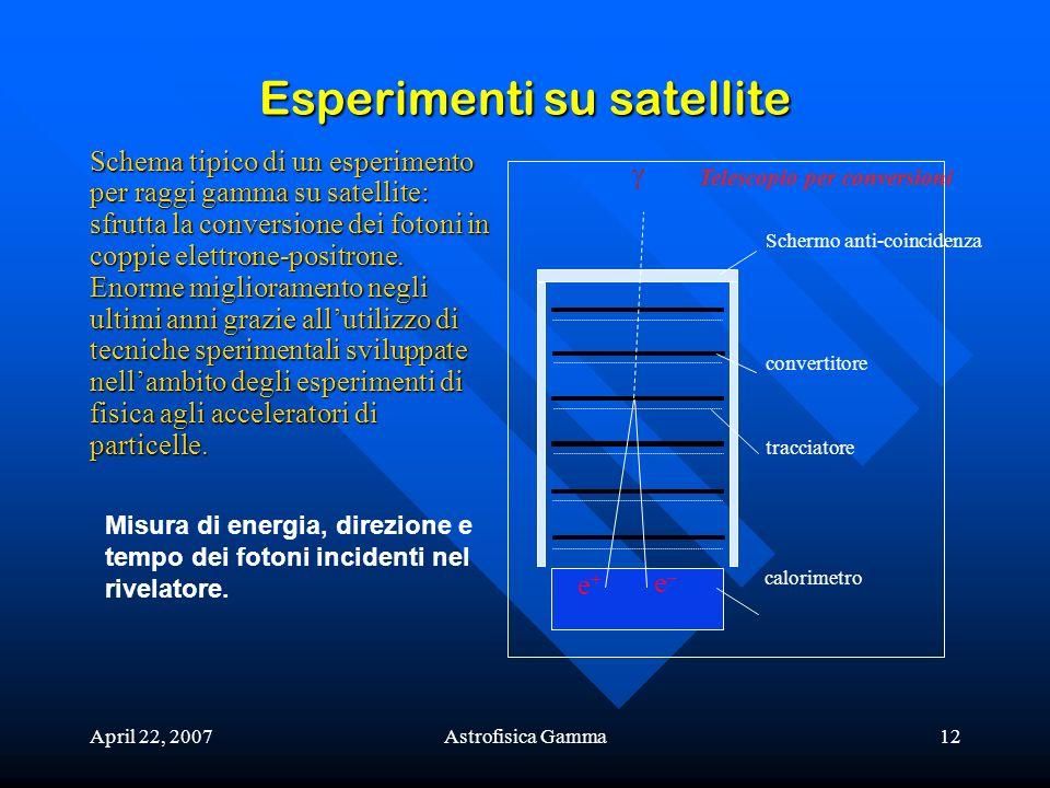 April 22, 2007Astrofisica Gamma12 Esperimenti su satellite e+e+ e–e– calorimetro tracciatore convertitore Schermo anti-coincidenza Telescopio per conv