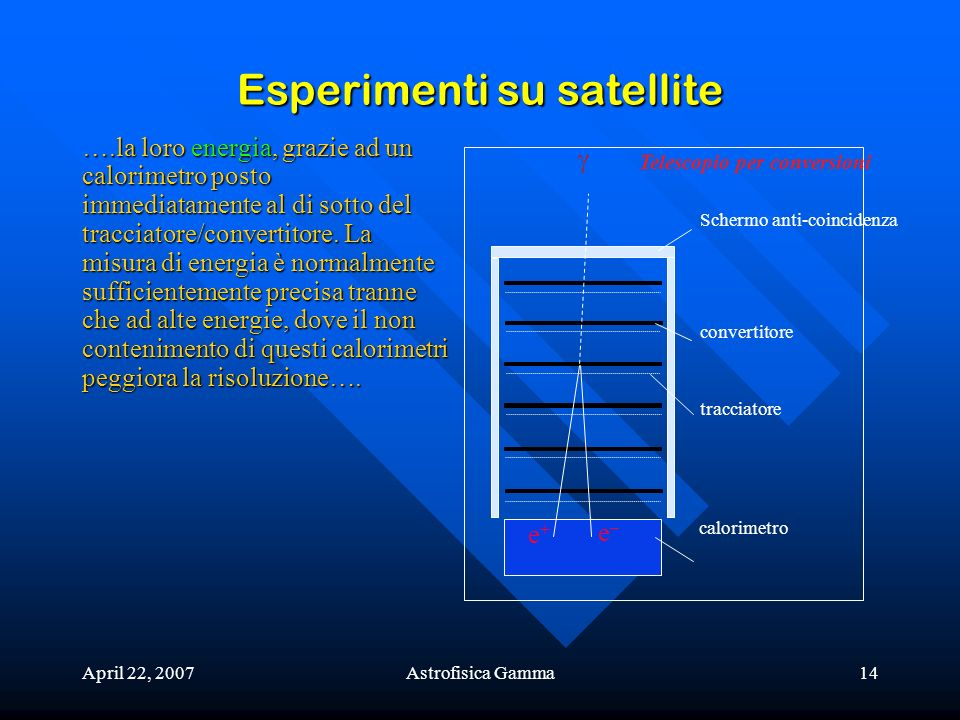 April 22, 2007Astrofisica Gamma14 Esperimenti su satellite e+e+ e–e– calorimetro tracciatore convertitore Schermo anti-coincidenza Telescopio per conv