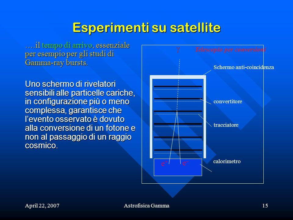 April 22, 2007Astrofisica Gamma15 Esperimenti su satellite e+e+ e–e– calorimetro tracciatore convertitore Schermo anti-coincidenza Telescopio per conv