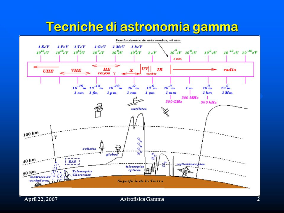 April 22, 2007Astrofisica Gamma3 Tecniche di astronomia gamma Latmosfera terrestre al livello del mare è spessa circa 1000 g/cm 2, corrispondenti a circa 27 X 0 (11 lunghezze di interazione): la probabilità che un fotone, con energia al di sopra della soglia di produzione di coppie, raggiunga la superficie terrestre è circa 10 -11.
