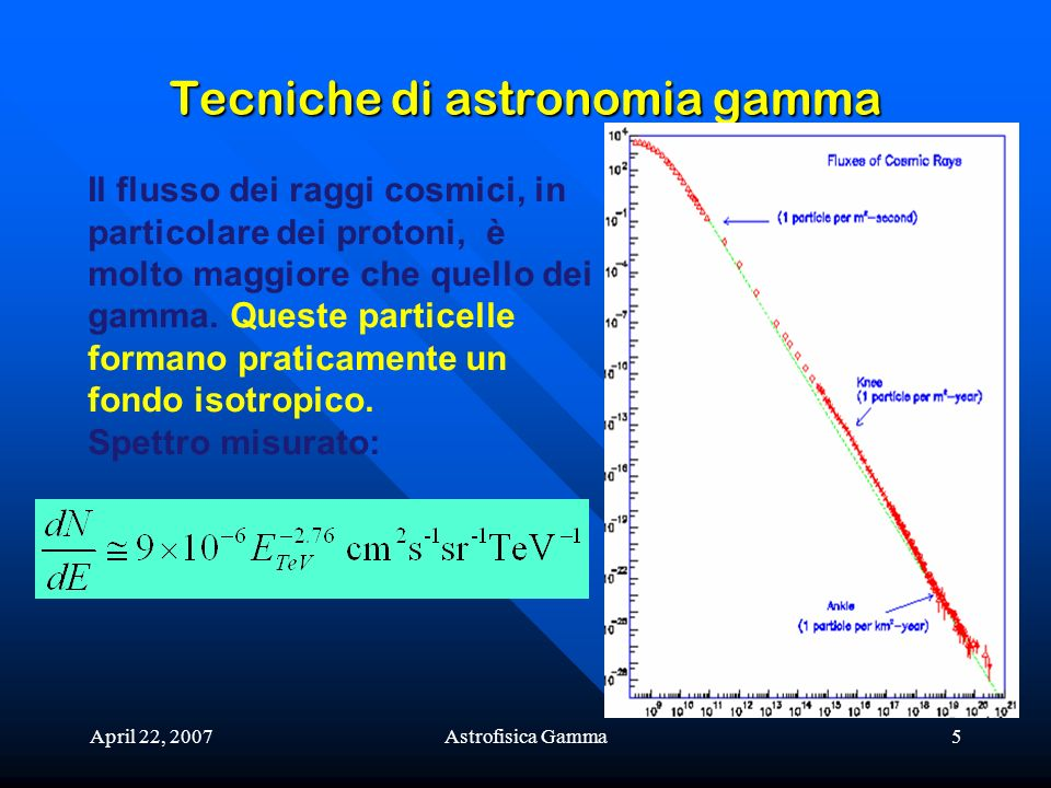 April 22, 2007Astrofisica Gamma6 Tecniche di astronomia gamma Queste considerazioni, niente affatto esaustive, suggeriscono che lo studio dei raggi gamma primari con energia maggiore fino a 10-100 GeV può essere effettuato con esperimenti su satellite (purchè vengano costruiti con area efficace sufficiente).
