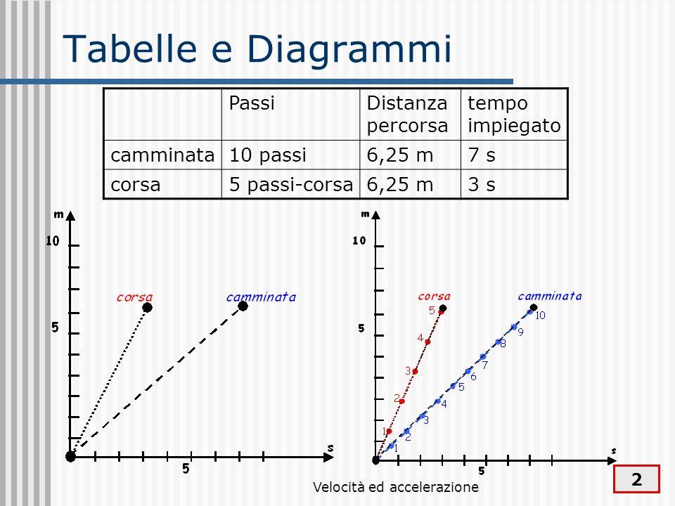 Velocità ed accelerazione 2 Tabelle e Diagrammi PassiDistanza percorsa tempo impiegato camminata10 passi6,25 m7 s corsa5 passi-corsa6,25 m3 s