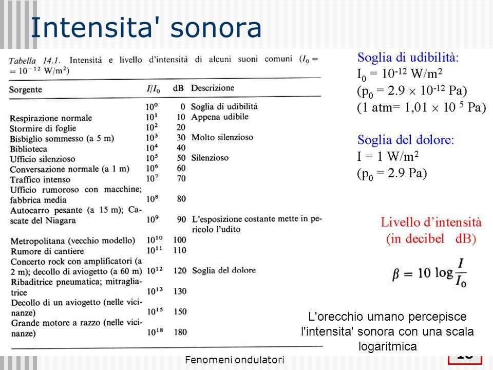 Fenomeni ondulatori 19 Esempio