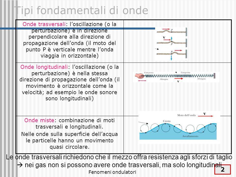 Fenomeni ondulatori 3 Ad un certo istante londa è descritta da una funzione y = f(x) che ne da la forma spaziale (come se scattassimo una foto) Concentriamo l attenzione sul punto in cui l altezza dell onda e y M che a un certo istante t o = 0 si trova nella posizione x o Dopo un tempo t londa si è spostata di vt, e il punto di ampiezza y M si trova nel punto x 1 =x o +vt, quindi si ha f(x o ) = f(x 1 ) = f(x o – vt), cioe non sono gli elementi del mezzo a conservare lo spostamento ma i punti sulla forma dell onda Se tutti i punti viaggiano alla stessa velocita la forma della perturbazione non cambia e si sposta mantenendo inalterata la sua forma Dopo il passaggio della perturbazione, gli elementi del mezzo tornano alla posizione di equilibrio quello che si propaga e la perturbazione, non il mezzo attraversato dalla pertubazione, P P P Come si descrive la propagazione di un onda?