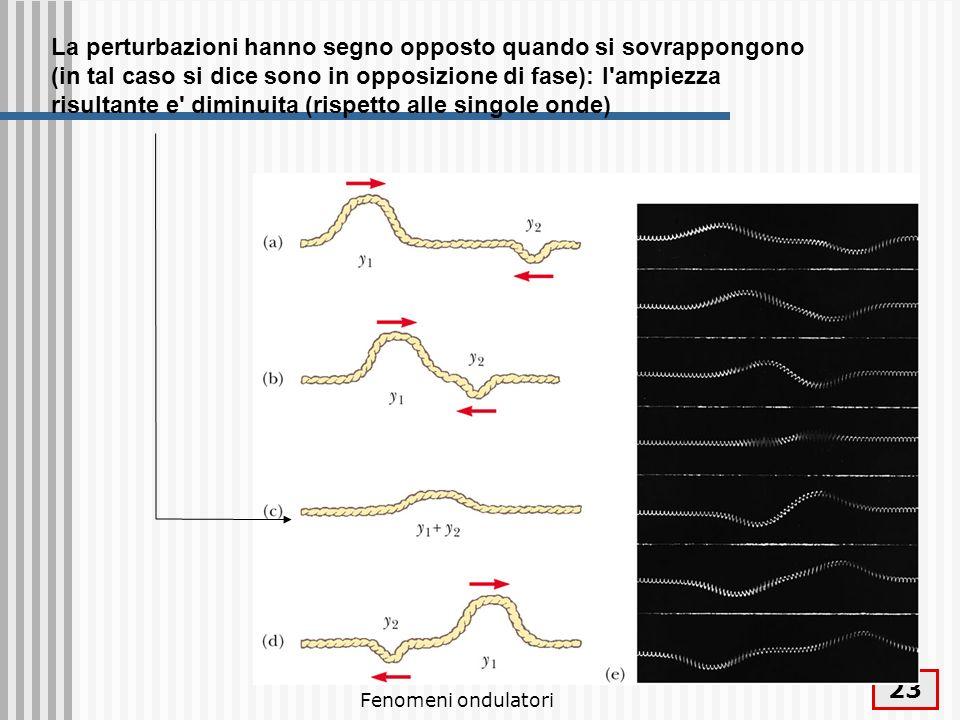 Fenomeni ondulatori 24 Sovrapposizione e interferenza La combinazione di onde nella stessa regione di spazio è detta interferenza