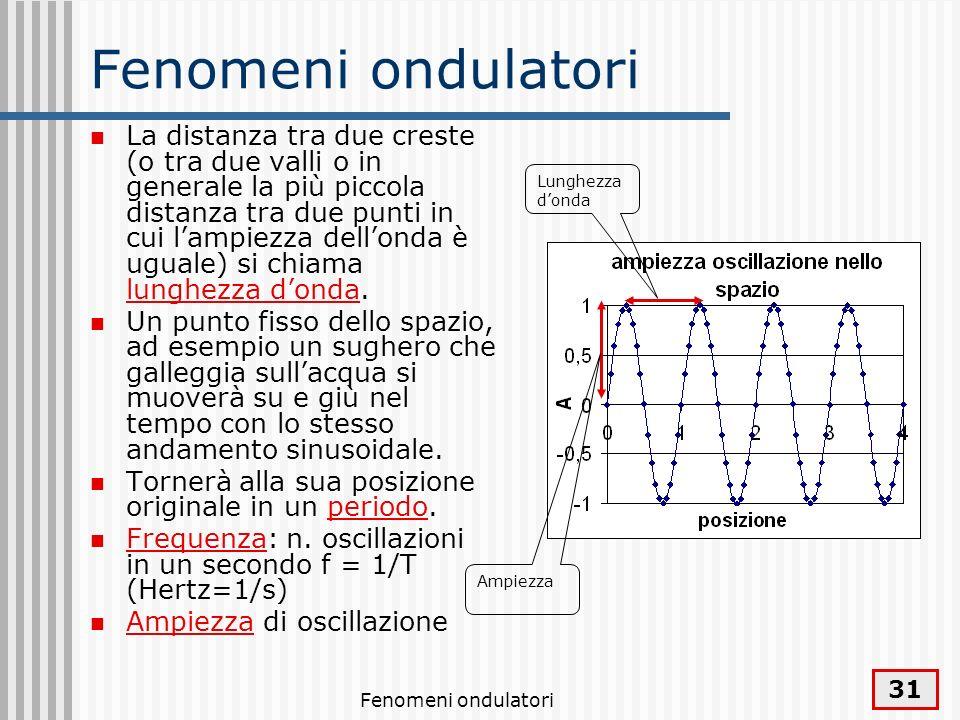 Fenomeni ondulatori 32 Tipi di onde Onde trasversali (onda lungo la corda, sulla superficie dacqua) Onde longitudinali (onda di percussione in un solido, molla si comprime o si dilata una tratto di molla) vibrazionepropagazione vibrazionepropagazione