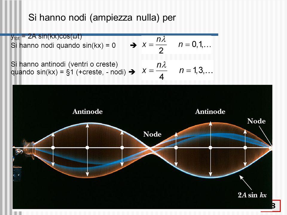 Fenomeni ondulatori 39 Onde stazionarie nelle corde Londa è sottoposta a condizioni al contorno: solo le onde che hanno nodi alle estremità sono permesse (quantizzazione) n/2 = L ovvero = 2L/n n=1 n=2 n=3