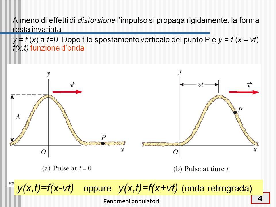 Fenomeni ondulatori 5