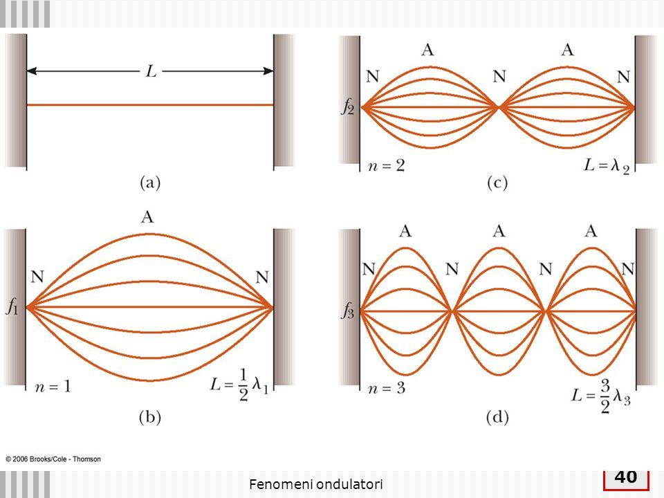 Fenomeni ondulatori 41 Serie armonica Una corda di lunghezza L vibra secondo i modi normali con = 2L/n La frequenza dei modi normali è pertanto: n=1 frequenza fondamentale, n>1 armoniche superiori Le frequenze dei modi normali sono frequenze di risonanza NB: le considerazioni svolte si applicano invariate alle onde longitudinali