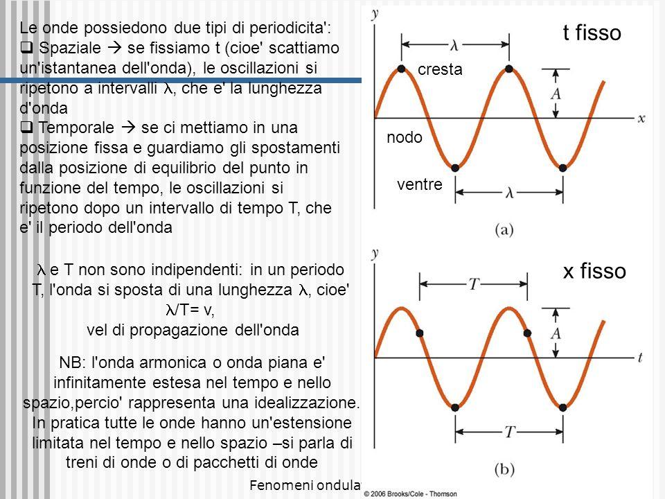 Fenomeni ondulatori 9 onda verso destra y = A sin (k x – t) L argomento del fattore oscillatorio deve avere le dimensioni di un angolo, cioe deve essere adimensionale e al tempo stesso dipendere dalla combinazione x-vt si introduce quindi la quantita b = 2 / ´ k detto numero d onda che ha dimensioni [L] -1 (inverso di una lunghezza), cosi che la fase sia un numero privo di dimensioni fisiche Ma /T= v v = /T lunghezza donda periodo T frequenza = 1/ T velocita di prop.