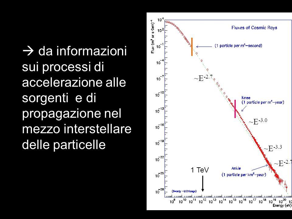 ~E -2.7 ~E -3.0 ~E -2.7 ~E -3.3 1 TeV da informazioni sui processi di accelerazione alle sorgenti e di propagazione nel mezzo interstellare delle part